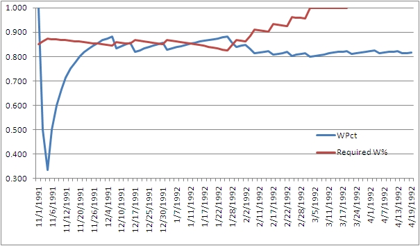 1992 Bulls WPct graph